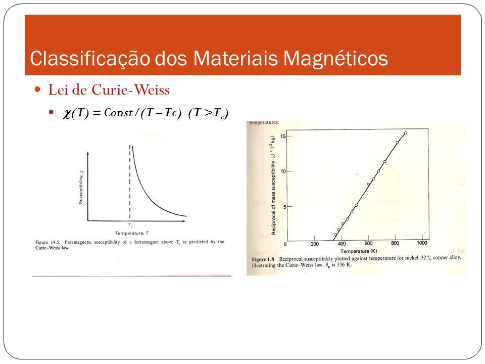 Classificação dos Materiais Magnéticos Magnético X Magnetizado Frações (escala nanométrica) de um material ferromagnético mostram regiões de at espontaneamente alinhados para certa temperatura T.
