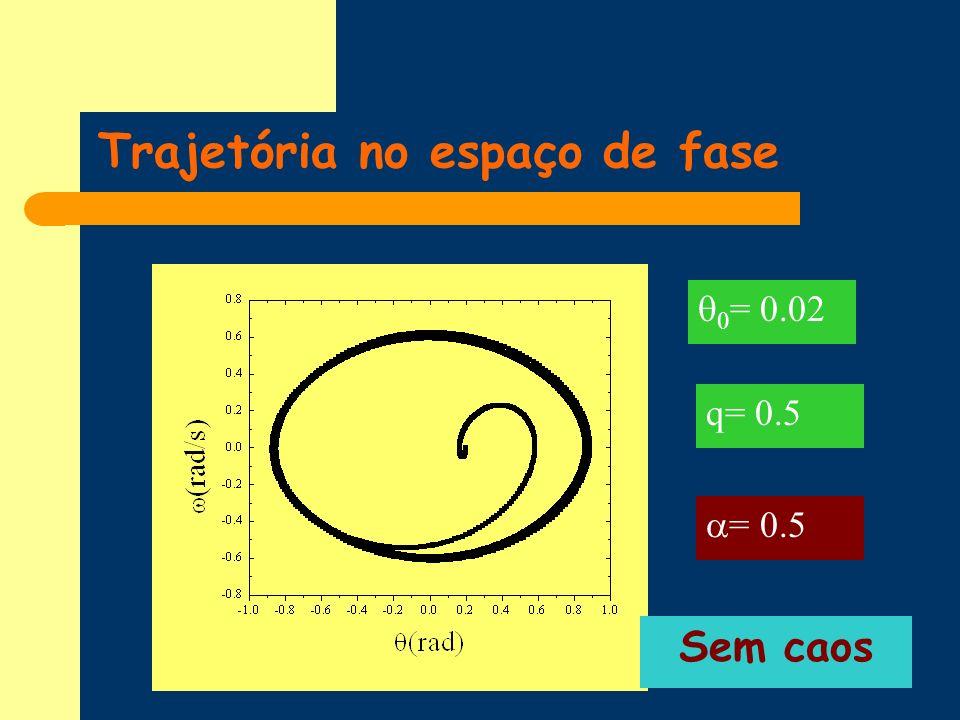 Trajetória no espaço de fase q= 0.5 = 0.5 0 = 0.02 Sem caos