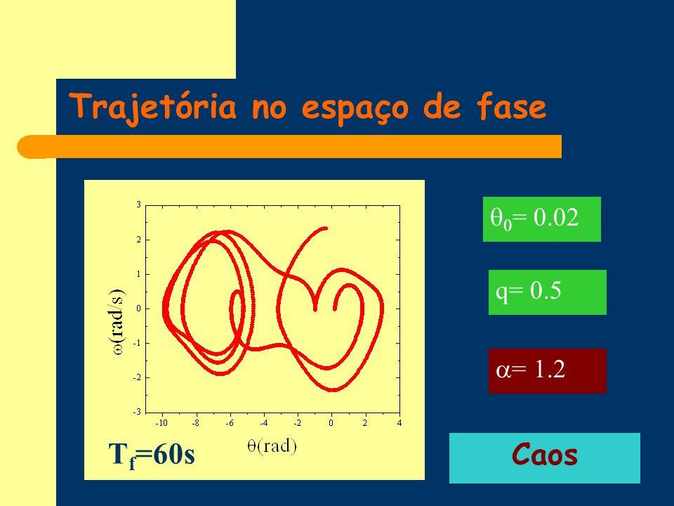 Trajetória no espaço de fase q= 0.5 = 1.2 0 = 0.02 Caos T f =60s