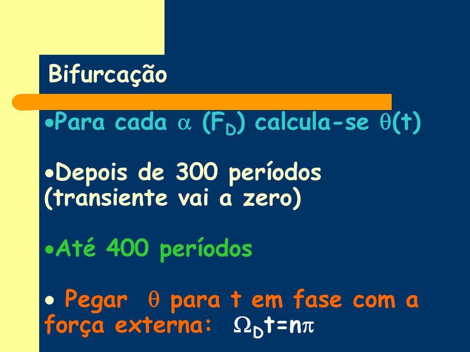 Bifurcação Para cada (F D ) calcula-se (t) Depois de 300 períodos (transiente vai a zero) Até 400 períodos Pegar para t em fase com a força externa: D