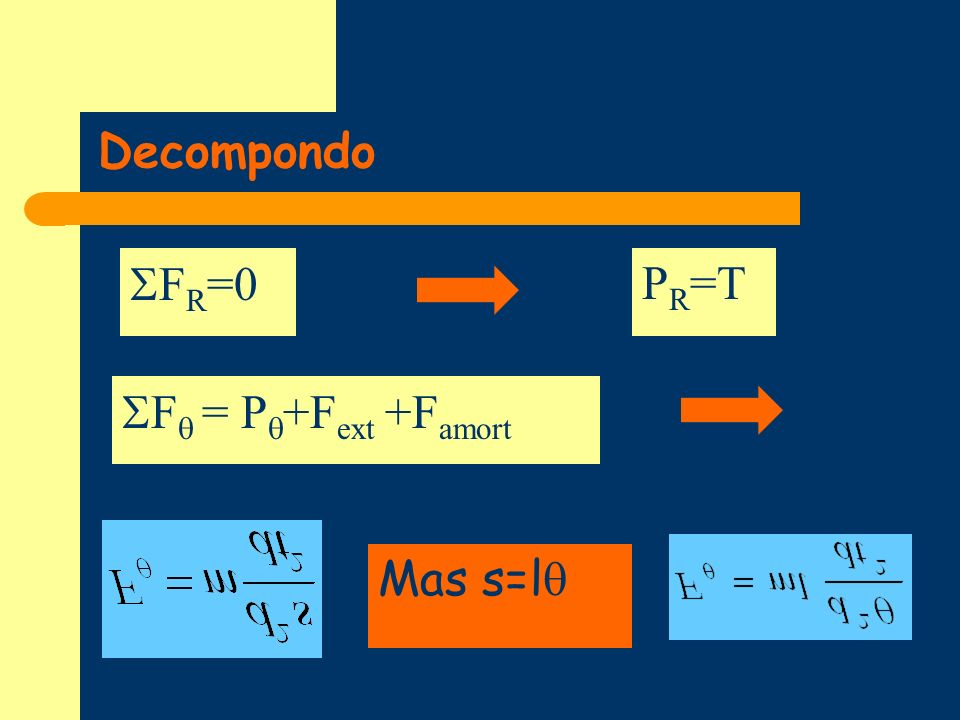 Decompondo P R =T F R =0 Mas s=l F = P +F ext +F amort