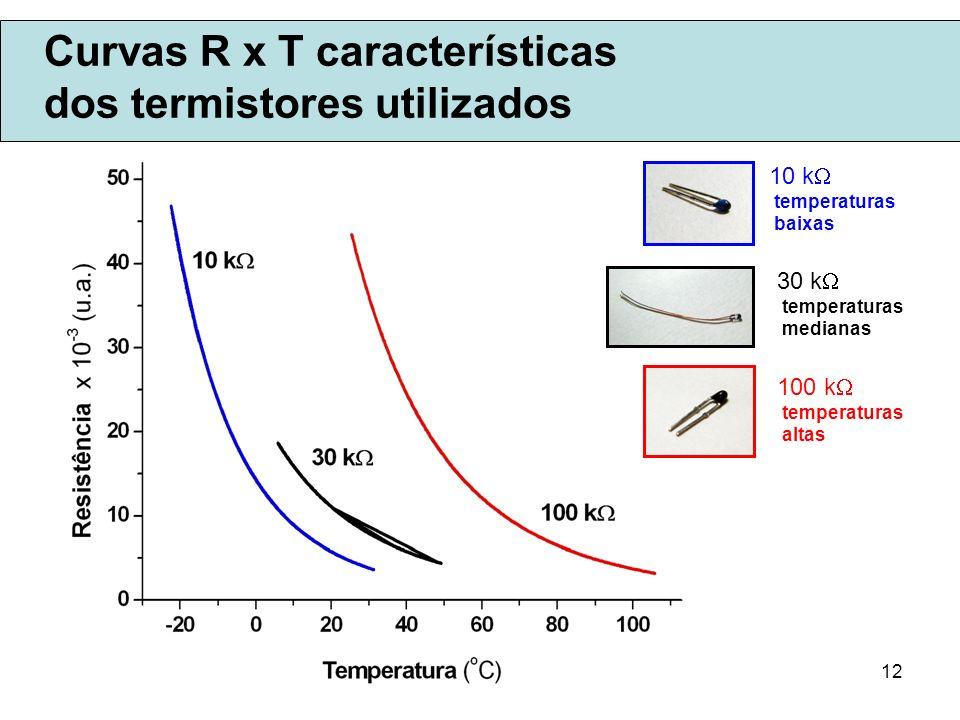 12 Curvas R x T características dos termistores utilizados 10 k temperaturas baixas 30 k temperaturas medianas 100 k temperaturas altas