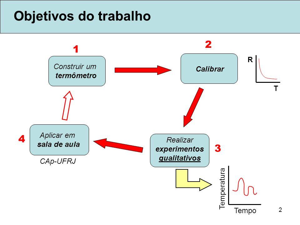2 Objetivos do trabalho Construir um termômetro Calibrar Realizar experimentos qualitativos Aplicar em sala de aula 1 2 3 4 Temperatura Tempo CAp-UFRJ
