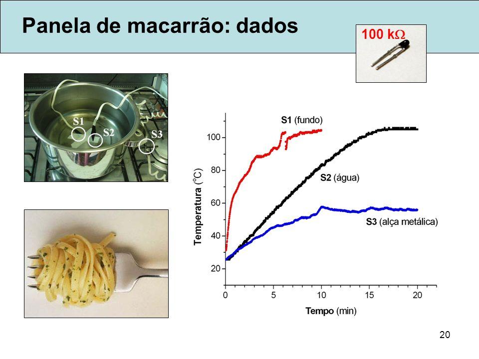 20 Panela de macarrão: dados 100 k