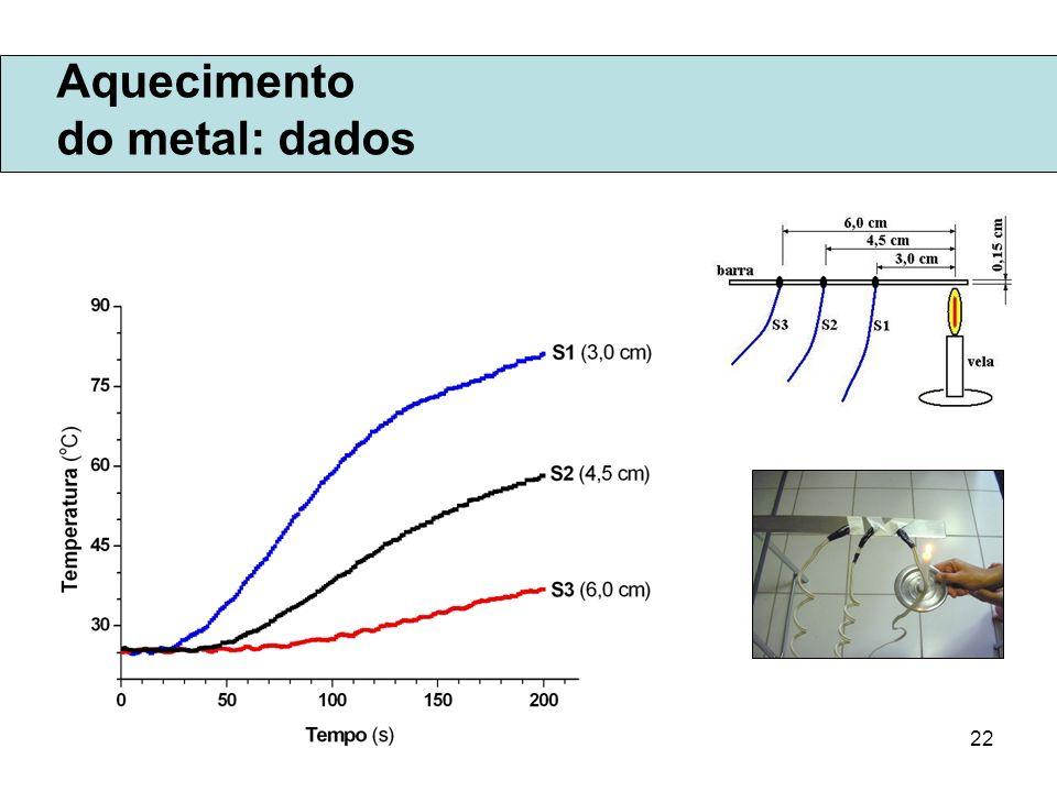22 Aquecimento do metal: dados