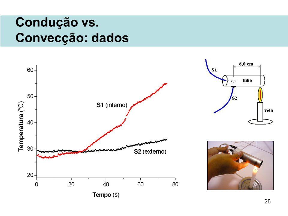 25 Condução vs. Convecção: dados