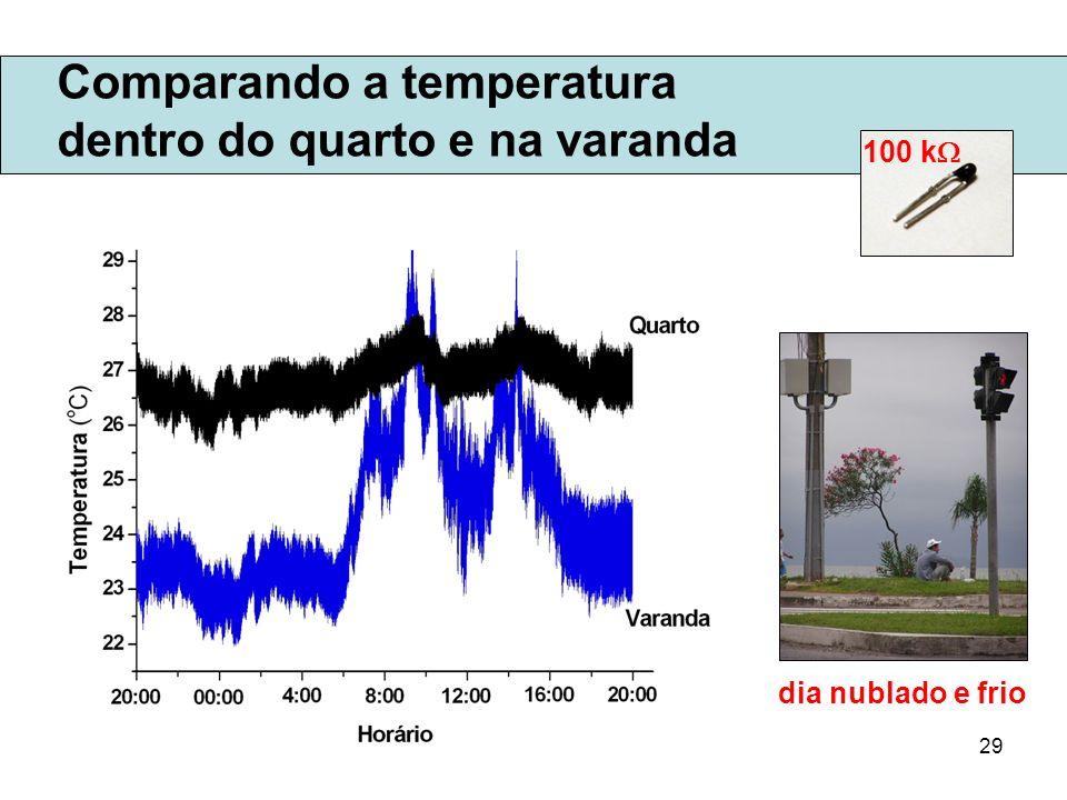 29 Comparando a temperatura dentro do quarto e na varanda 100 k dia nublado e frio
