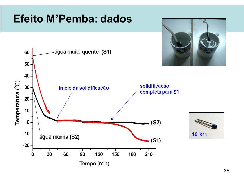 35 Efeito MPemba: dados 10 k início da solidificação solidificação completa para S1