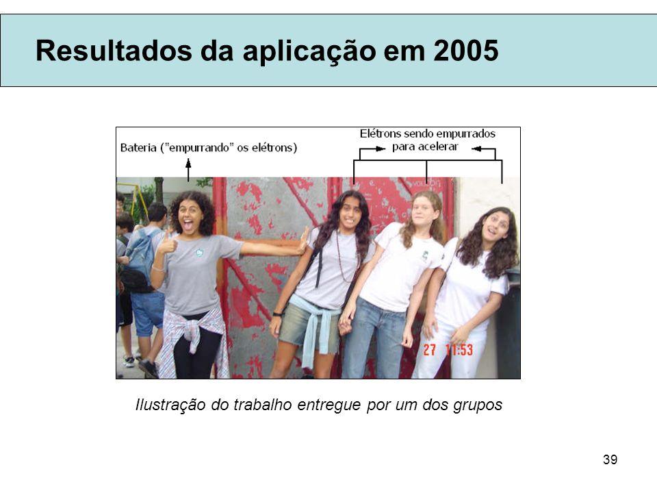 39 Resultados da aplicação em 2005 Ilustração do trabalho entregue por um dos grupos