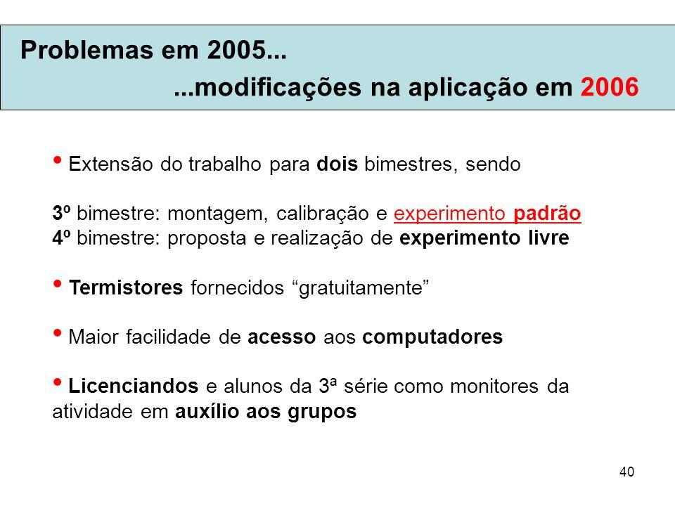 40 Problemas em 2005... Extensão do trabalho para dois bimestres, sendo 3º bimestre: montagem, calibração e experimento padrão 4º bimestre: proposta e