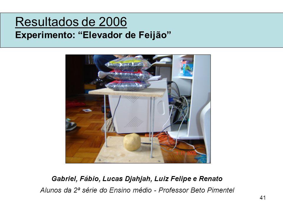 41 Resultados de 2006 Experimento: Elevador de Feijão Gabriel, Fábio, Lucas Djahjah, Luiz Felipe e Renato Alunos da 2ª série do Ensino médio - Profess