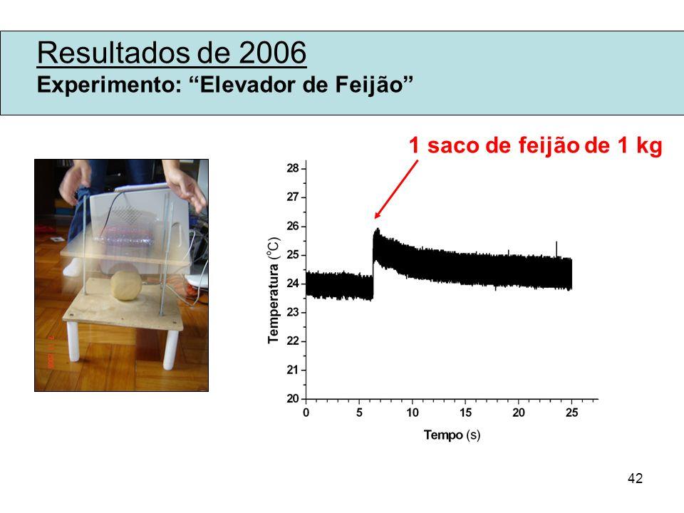 42 Resultados de 2006 Experimento: Elevador de Feijão 1 saco de feijão de 1 kg