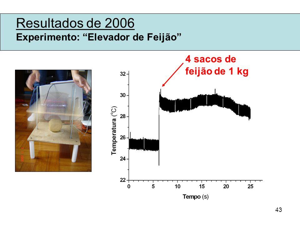 43 Resultados de 2006 Experimento: Elevador de Feijão 4 sacos de feijão de 1 kg