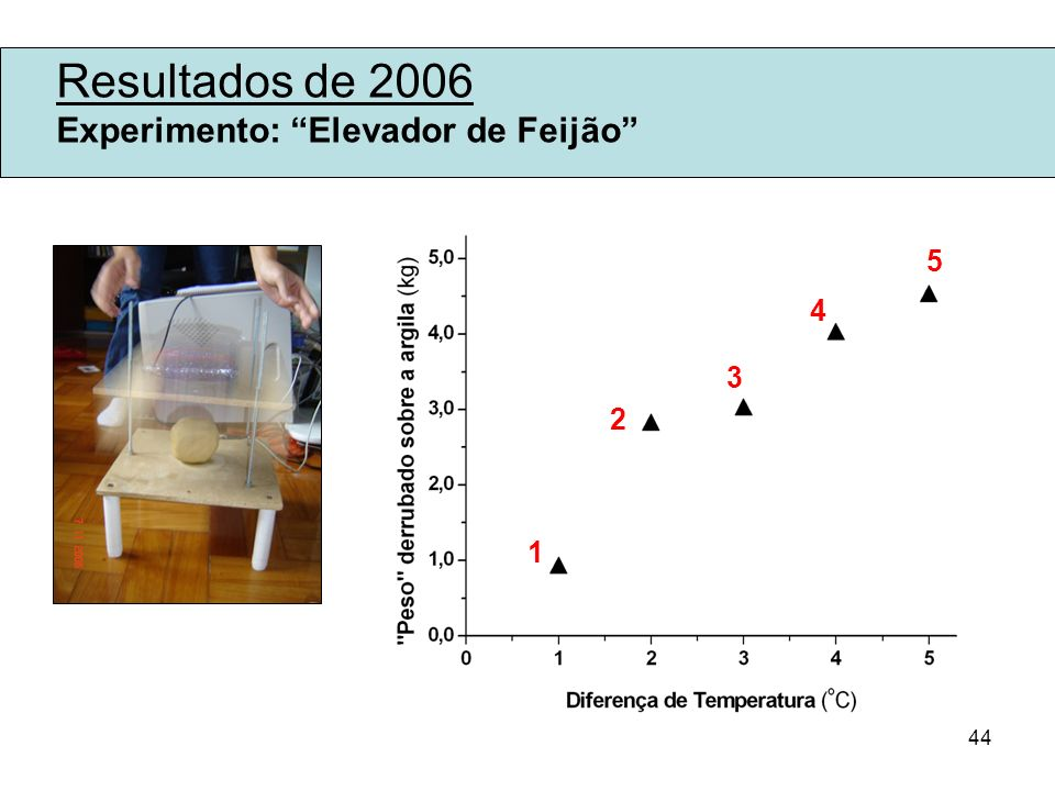 44 Resultados de 2006 Experimento: Elevador de Feijão 1 2 3 4 5