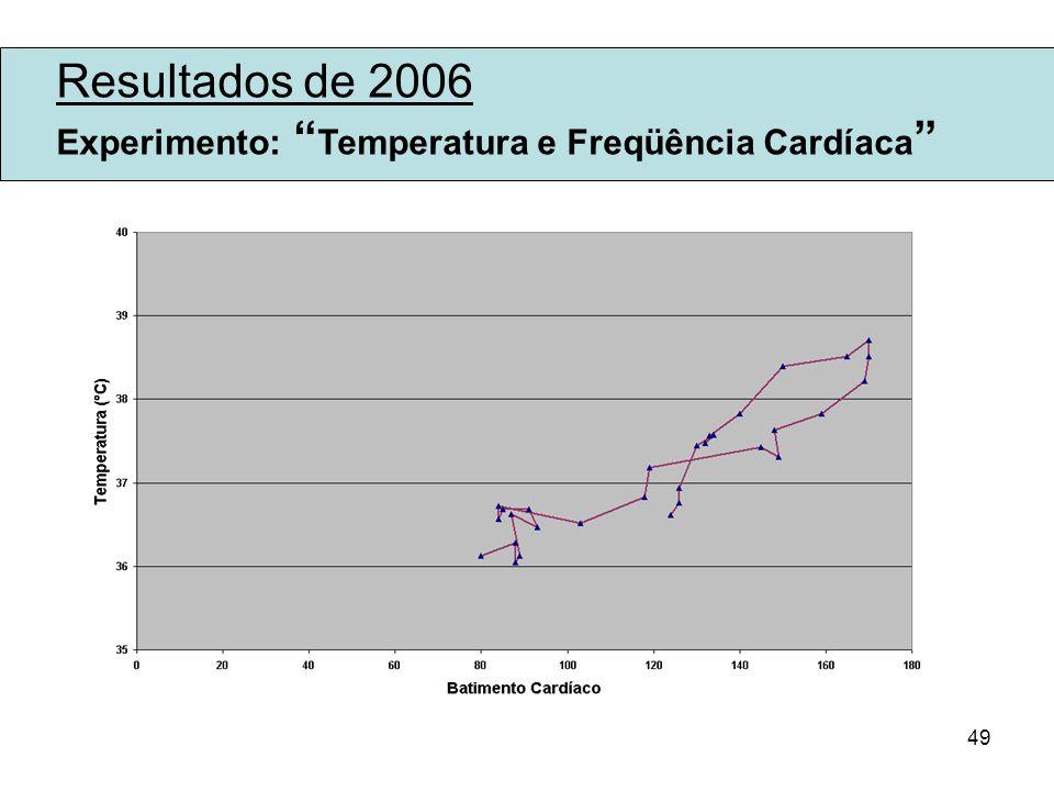 49 Resultados de 2006 Experimento: Temperatura e Freqüência Cardíaca