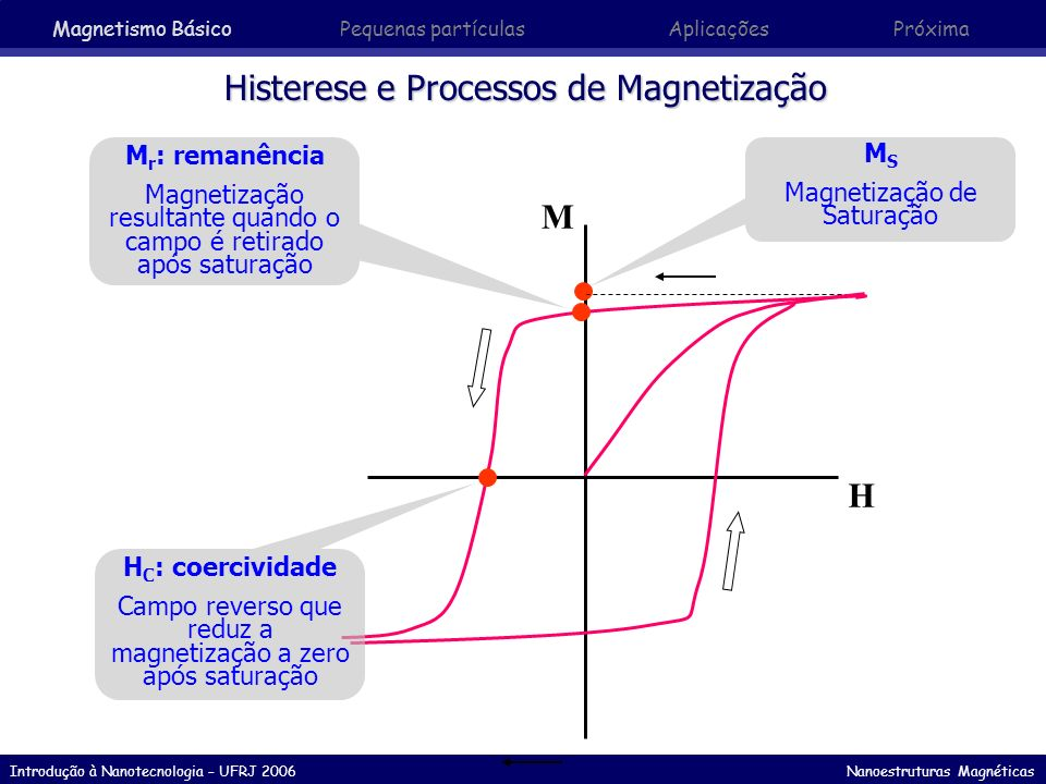 Introdução à Nanotecnologia – UFRJ 2006 Nanoestruturas Magnéticas Materiais Ferromagnéticos Moles ou permeáveis Duros ou ímãs permanentes M H M H Aplicações: Motores, geradores, transformadores… Materiais: aços elétricos (FeC, FeSiC), ligas de Fe - Ni ou Fe - Co, ligas amorfas (CoFeB).