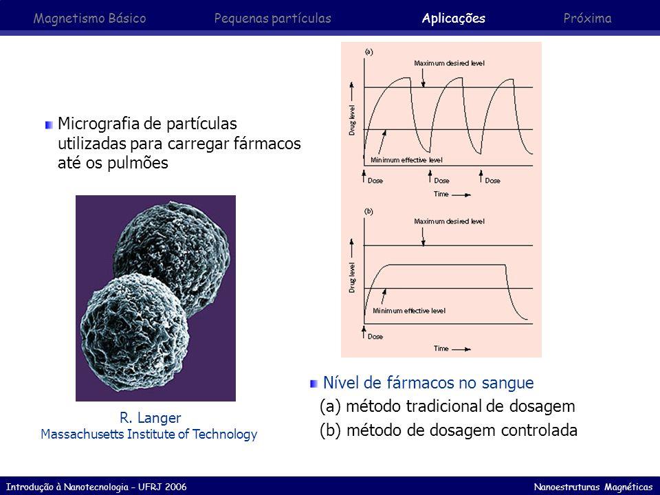 Introdução à Nanotecnologia – UFRJ 2006 Nanoestruturas Magnéticas Micrografia de partículas utilizadas para carregar fármacos até os pulmões R. Langer