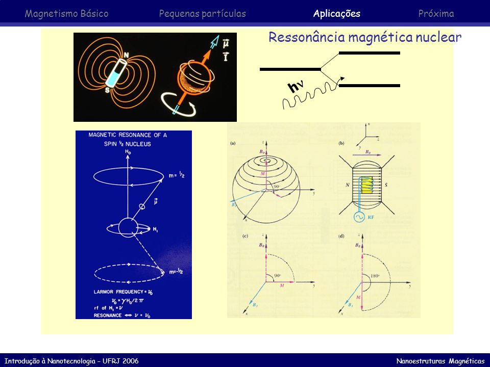 Introdução à Nanotecnologia – UFRJ 2006 Nanoestruturas Magnéticas Ressonância magnética nuclear h Magnetismo Básico Pequenas partículasAplicaçõesPróxi