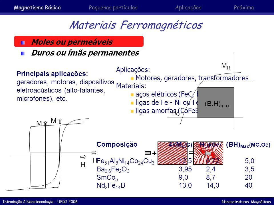 Introdução à Nanotecnologia – UFRJ 2006 Nanoestruturas Magnéticas Materiais Ferromagnéticos Moles ou permeáveis Duros ou ímãs permanentes M H M H Apli