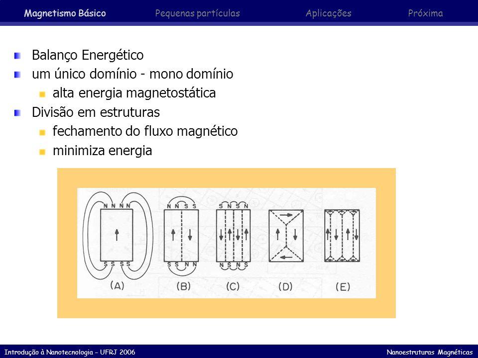 Introdução à Nanotecnologia – UFRJ 2006 Nanoestruturas Magnéticas Influência do Tamanho de Grão Partícula pequena multi-domínio Partícula pequena mono-domínio (estado bloqueado) Partícula super- paramagnética rotação livre dos momentos devido à desordem térmica Diminuindo D direção fácil Superparamagneto Momento das partículas rigidamente alinhados Rotação Coerente de 3nm Magnetismo Básico Pequenas partículasAplicaçõesPróxima
