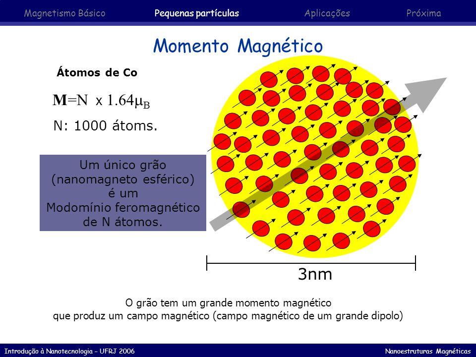 Introdução à Nanotecnologia – UFRJ 2006 Nanoestruturas Magnéticas Saltos termicamente ativados 0 KAVKAV tmtm tempo < t m > t m Tempo da medida (tempo necessário para realizar a medida) SuperparamagnéticoBloqueado Medida magnética padrão: t m = 100s 0 10 -10 seg Volume crítico Temperatura bloqueio Magnetismo Básico Pequenas partículasAplicaçõesPróxima