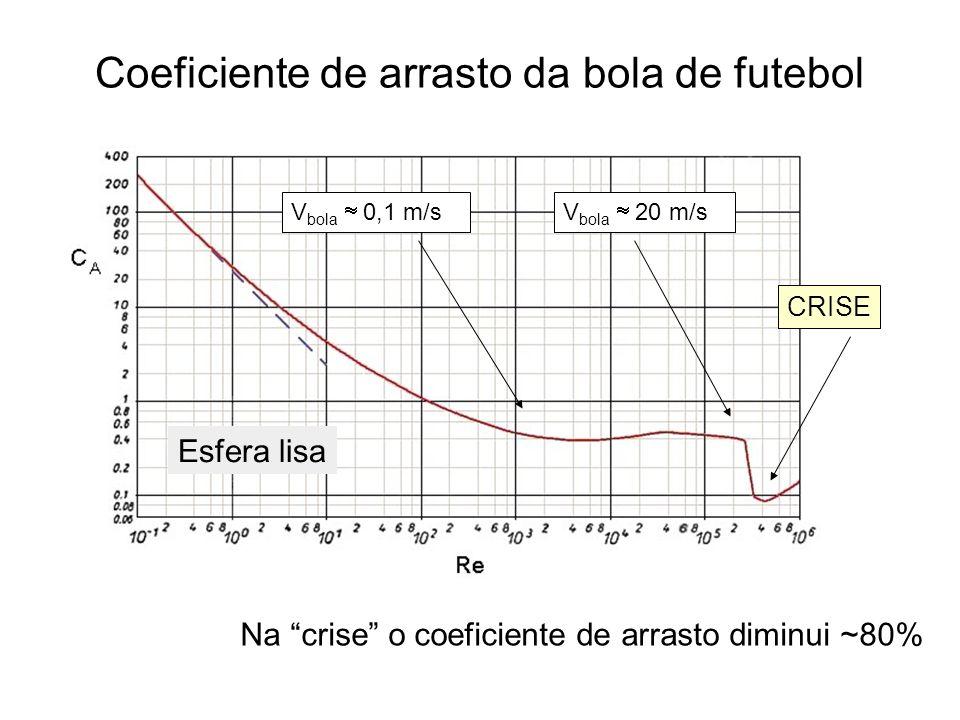 Coeficiente de arrasto da bola de futebol V bola 0,1 m/sV bola 20 m/s CRISE Esfera lisa Na crise o coeficiente de arrasto diminui ~80%