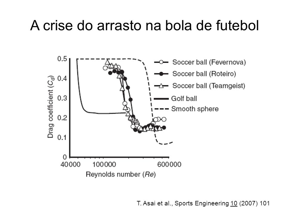 T. Asai et al., Sports Engineering 10 (2007) 101 A crise do arrasto na bola de futebol