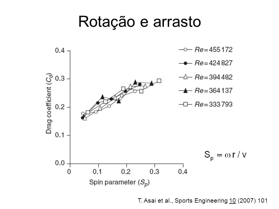 Rotação e arrasto T. Asai et al., Sports Engineering 10 (2007) 101