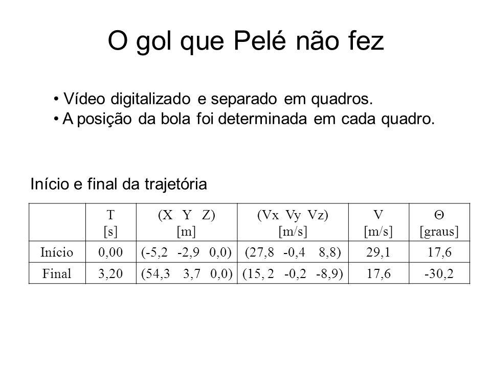 O gol que Pelé não fez T [s] (X Y Z) [m] (Vx Vy Vz) [m/s] V [m/s] [graus] Início0,00(-5,2 -2,9 0,0)(27,8 -0,4 8,8)29,117,6 Final3,20(54,3 3,7 0,0)(15,
