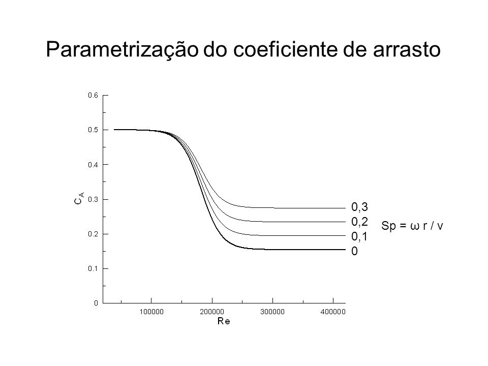 Parametrização do coeficiente de arrasto 0,3 0,2 0,1 0 Sp = ω r / v