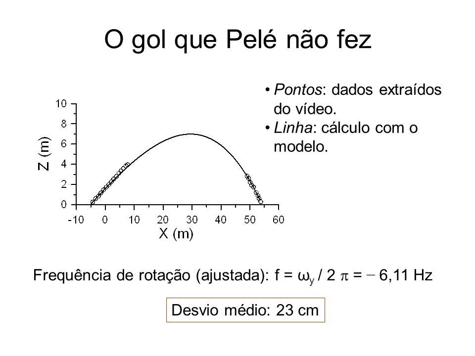 Pontos: dados extraídos do vídeo. Linha: cálculo com o modelo. Frequência de rotação (ajustada): f = ω y / 2 = 6,11 Hz O gol que Pelé não fez Desvio m