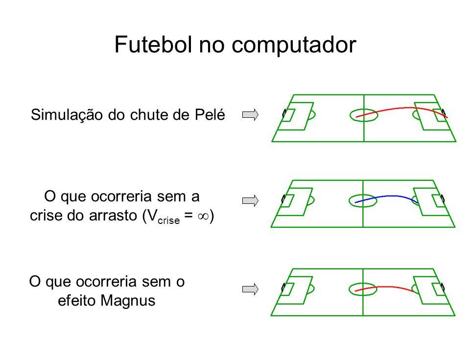 Simulação do chute de Pelé O que ocorreria sem a crise do arrasto (V crise = ) O que ocorreria sem o efeito Magnus Futebol no computador