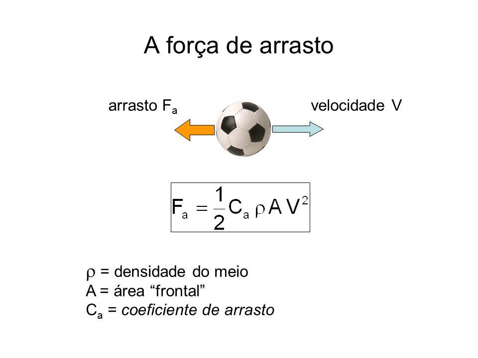 O coeficiente de arrasto AV 2 tem dimensão de força C a = F a / ( ½ AV 2 ) é adimensional C a só pode depender de quantidades sem dimensão Em um fluido incompressível (V<<Vsom) a única quantidade adimensional é o número de Reynolds: C a = f (Re) D = dimensão característica (diâmetro da bola), = viscosidade do meio