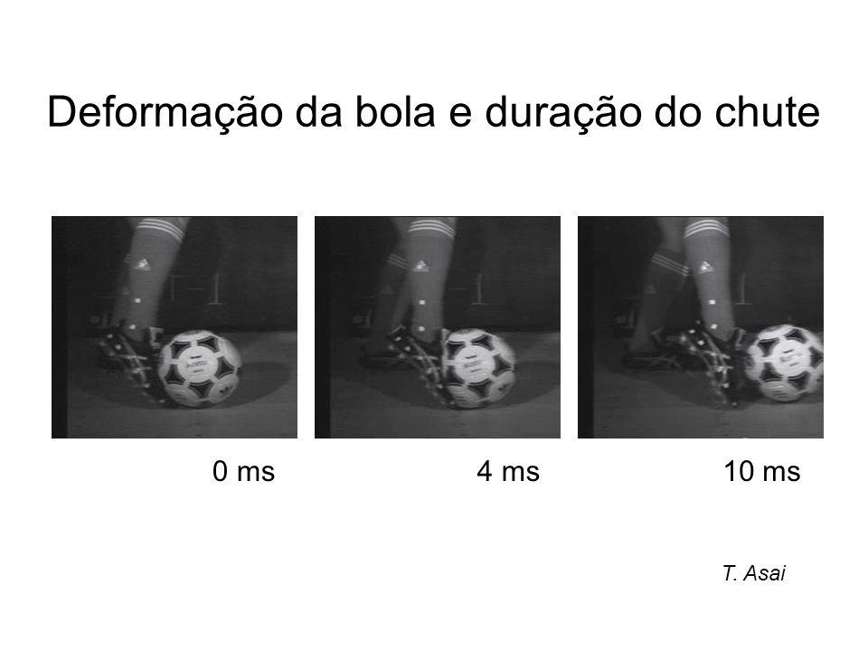 4 ms0 ms10 ms Deformação da bola e duração do chute T. Asai
