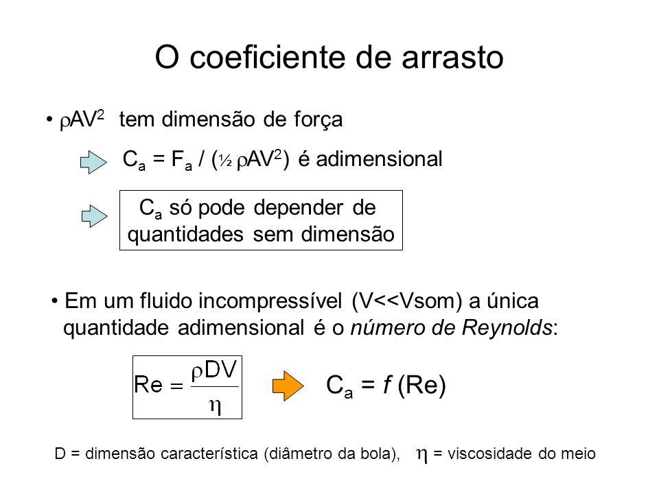 O coeficiente de arrasto AV 2 tem dimensão de força C a = F a / ( ½ AV 2 ) é adimensional C a só pode depender de quantidades sem dimensão Em um fluid