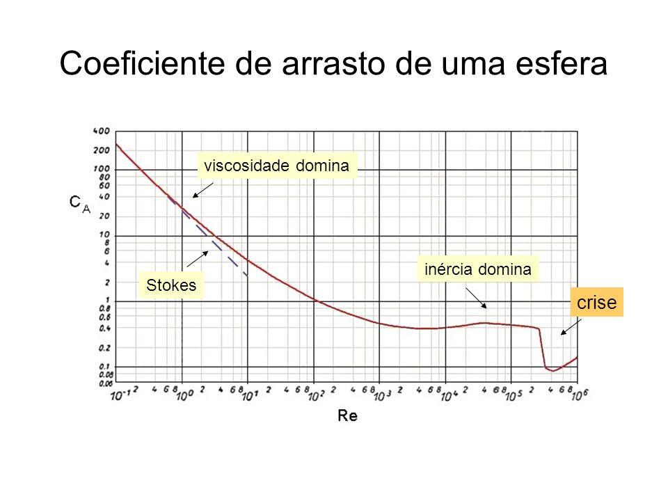Pontos: dados extraídos do vídeo.Linha: cálculo com o modelo.