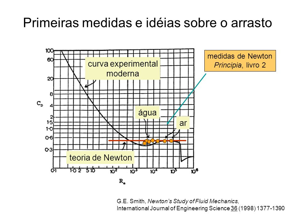 G.E. Smith, Newtons Study of Fluid Mechanics, International Journal of Engineering Science 36 (1998) 1377-1390 Primeiras medidas e idéias sobre o arra