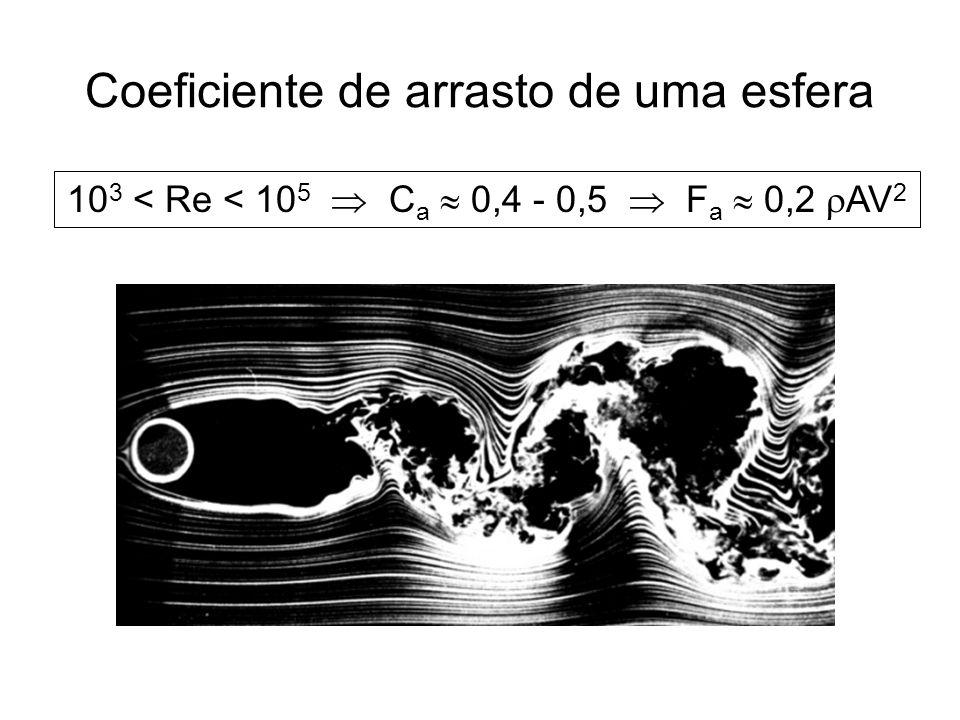 Coeficiente de arrasto da bola de futebol Ar densidade: 1,2 kg/m 3 viscosidade: 1,8 10 -5 kg m -1 s -1 Bola de futebol diâmetro: D = 0,22 m V bola = (6,7 10 -5 m/s) Re resistência proporcional à velocidade (Re < 1) V bola < 0,1 mm/s atrito linear irrelevante!