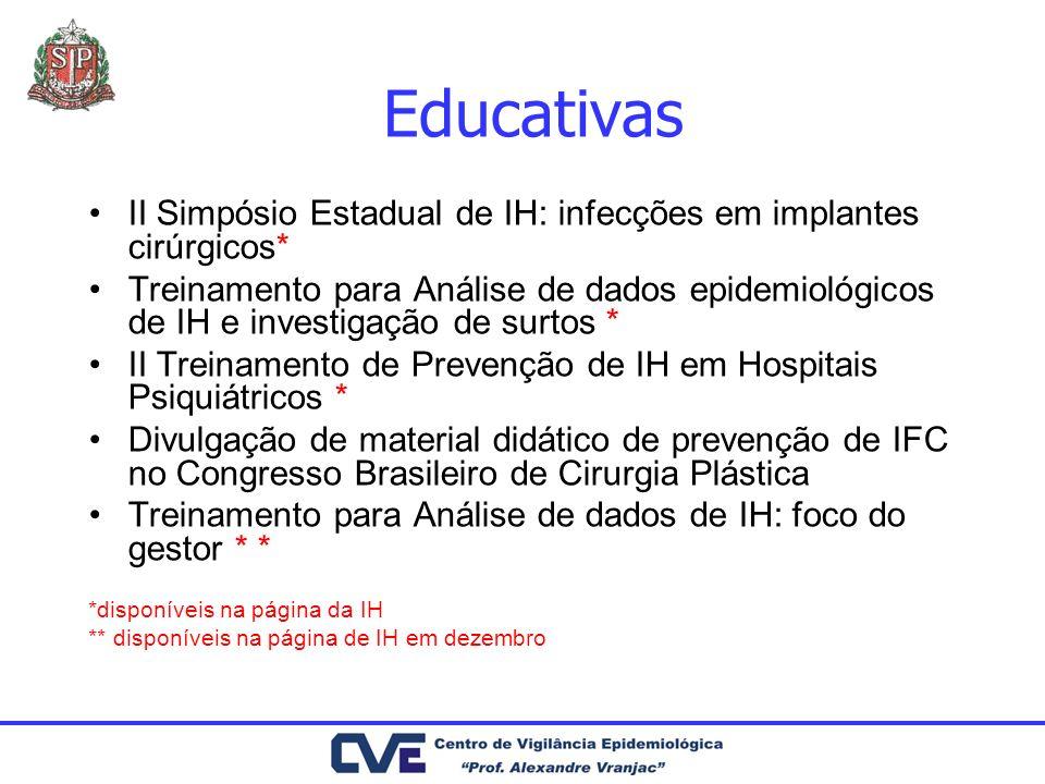Educativas II Simpósio Estadual de IH: infecções em implantes cirúrgicos* Treinamento para Análise de dados epidemiológicos de IH e investigação de su