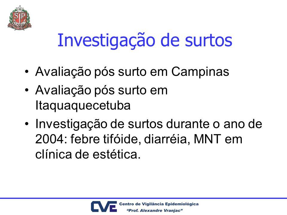 Investigação de surtos Avaliação pós surto em Campinas Avaliação pós surto em Itaquaquecetuba Investigação de surtos durante o ano de 2004: febre tifó