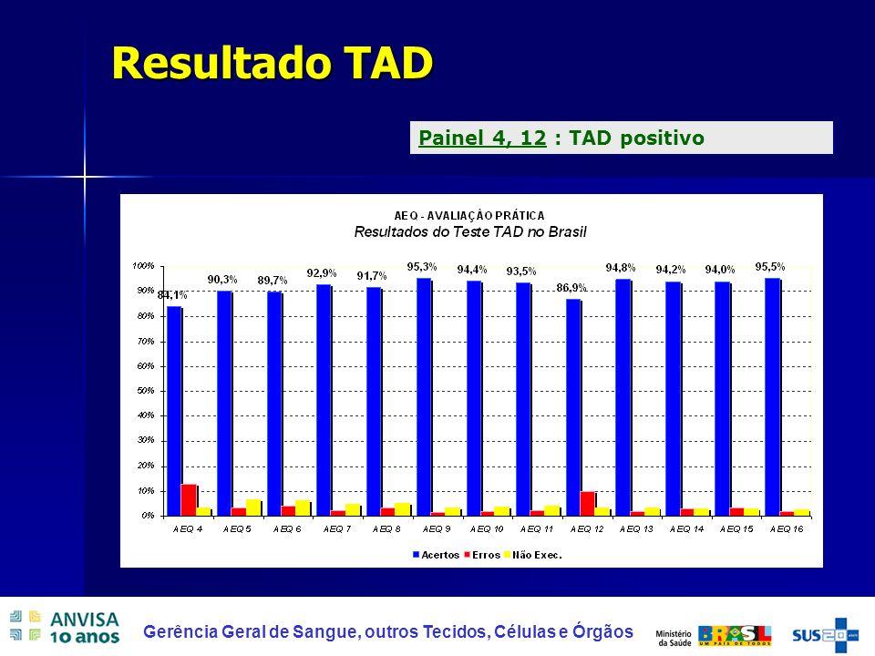 12 Gerência Geral de Sangue, outros Tecidos, Células e Órgãos Resultado TAD Painel 4, 12 : TAD positivo