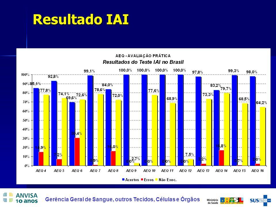 16 Resultado IAI