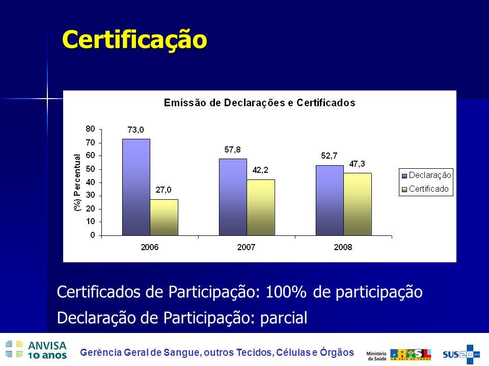 19 Gerência Geral de Sangue, outros Tecidos, Células e Órgãos Certificação Certificados de Participação: 100% de participação Declaração de Participaç