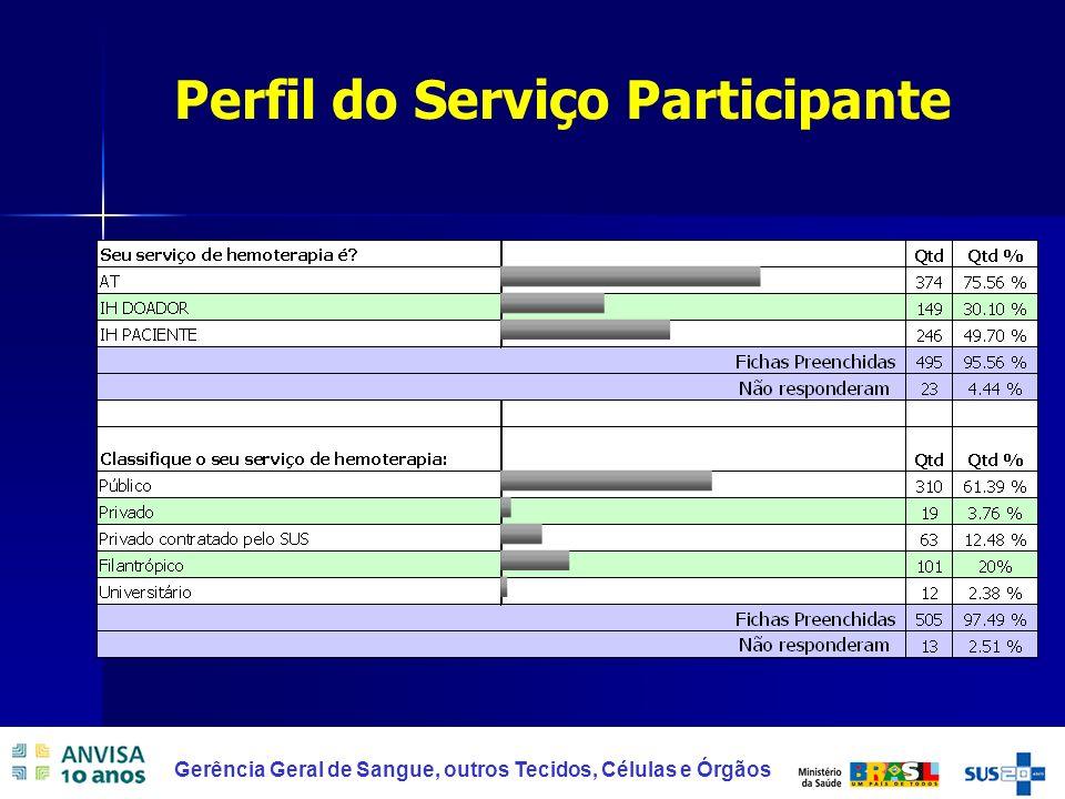 6 Gerência Geral de Sangue, outros Tecidos, Células e Órgãos Perfil do Serviço Participante