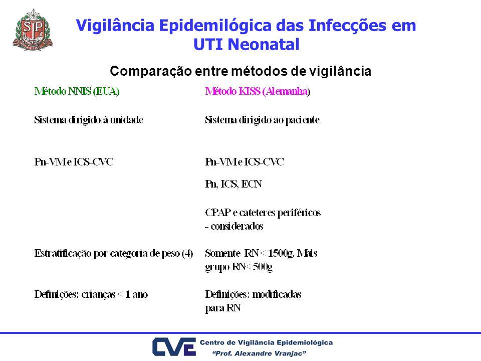 Vigilância Epidemilógica das Infecções em UTI Neonatal Comparação entre métodos de vigilância