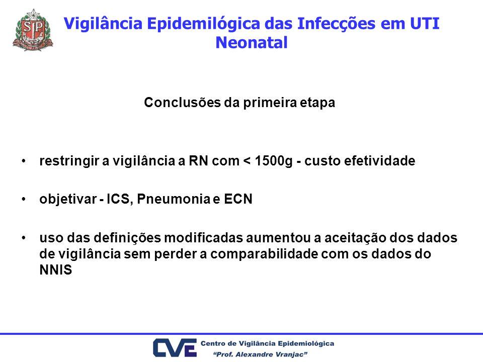 Vigilância Epidemilógica das Infecções em UTI Neonatal Conclusões da primeira etapa restringir a vigilância a RN com < 1500g - custo efetividade objet
