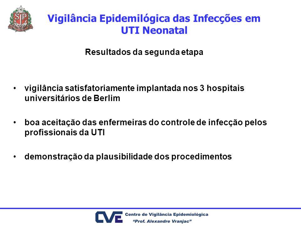 Vigilância Epidemilógica das Infecções em UTI Neonatal Resultados da segunda etapa vigilância satisfatoriamente implantada nos 3 hospitais universitár