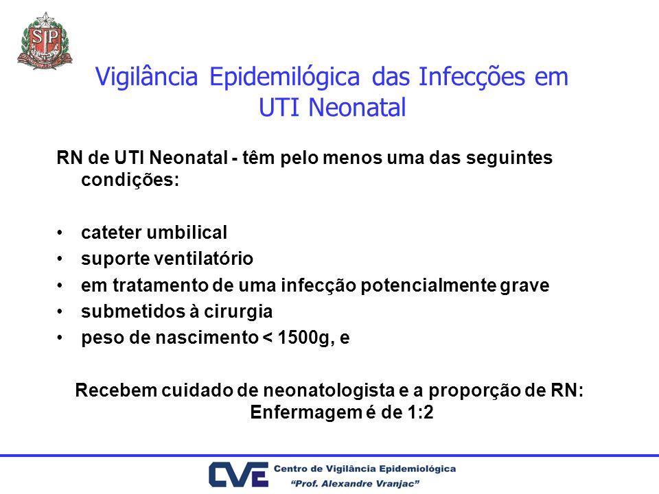 Vigilância Epidemilógica das Infecções em UTI Neonatal Infecção Corrente Sanguínea - precoce Etiologia: Streptococcus do grupo B (46%), Staphylococcus Coagulase Negativa (12%), Escherichia coli (10%).