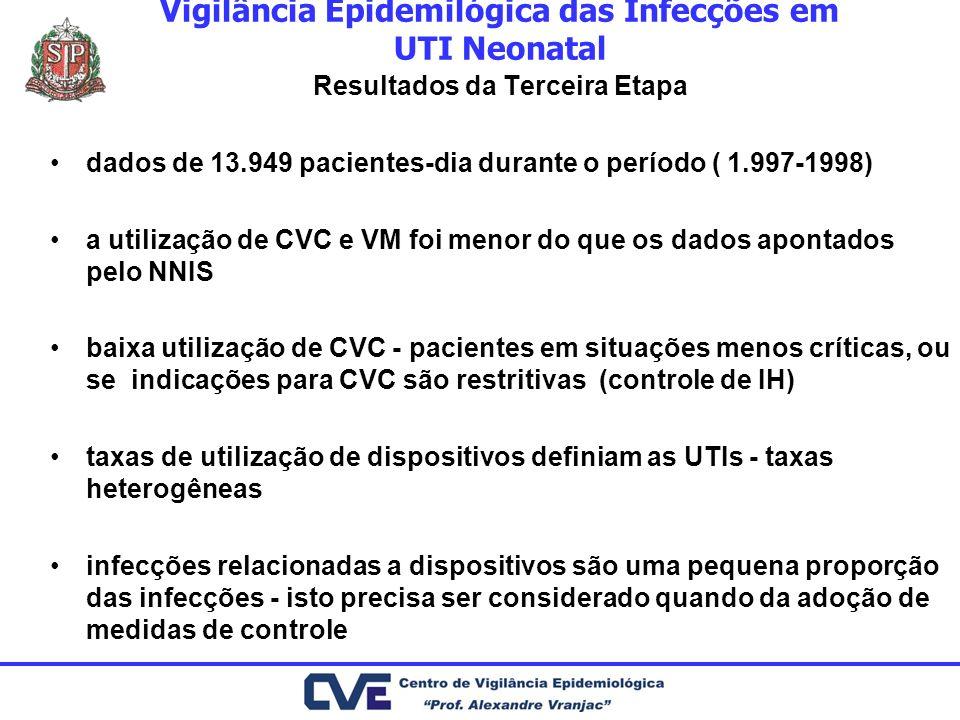 Vigilância Epidemilógica das Infecções em UTI Neonatal Resultados da Terceira Etapa dados de 13.949 pacientes-dia durante o período ( 1.997-1998) a ut