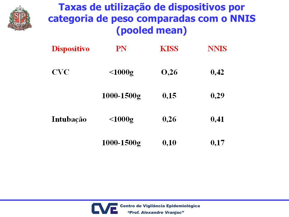 Taxas de utilização de dispositivos por categoria de peso comparadas com o NNIS (pooled mean)